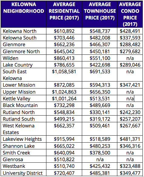 Average Residential, Townhouse and Condo Prices in Kelowna, BC for 2017