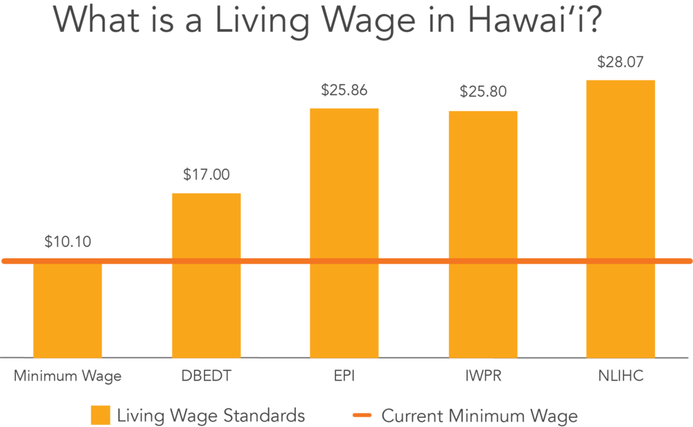 What Is A Living Wage In Hawaii.png