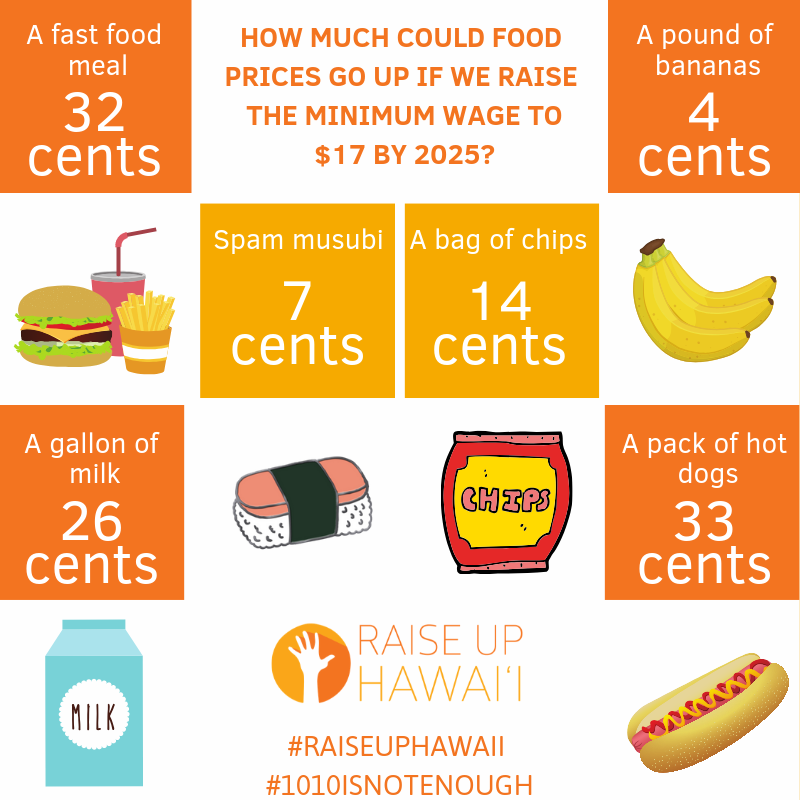 When Does Minimum Wage Go Up >> How Much Would Hawaii Prices Increase If The Minimum Wage