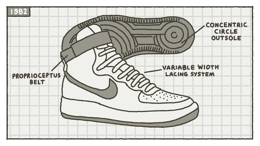 Official_Nike_Air_Force_1_History_Page_01_native_1600.jpg