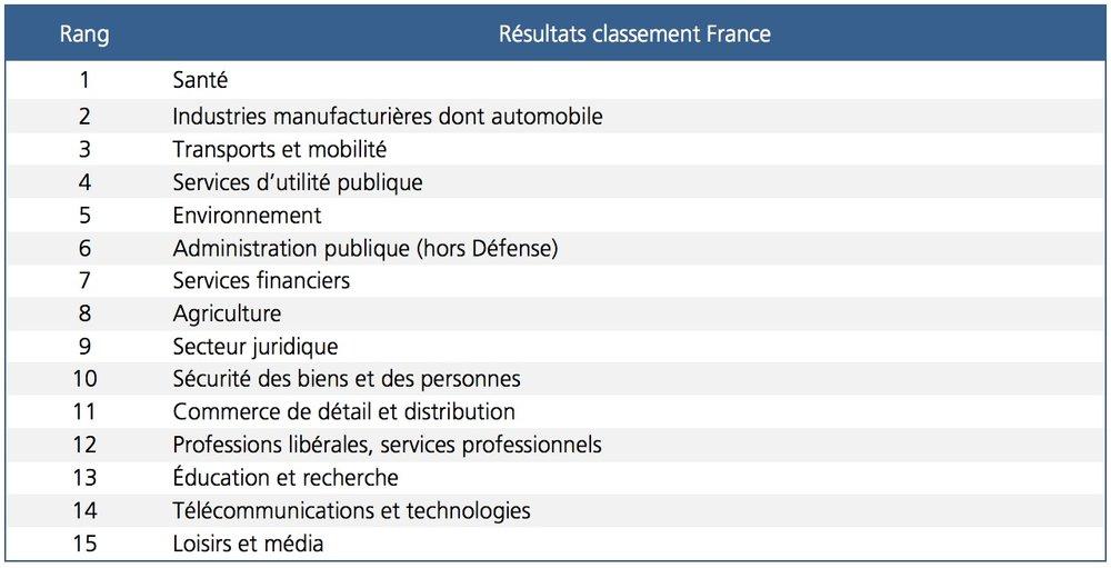 """Les secteurs considérés comme les plus impactés par l'intelligence artificielle en France aujourd'hui selon l'étude  """"Intelligence artificielle : État de l'art et perspectives pour la France"""""""