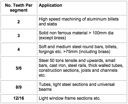 Segmental-Teeth-Applications