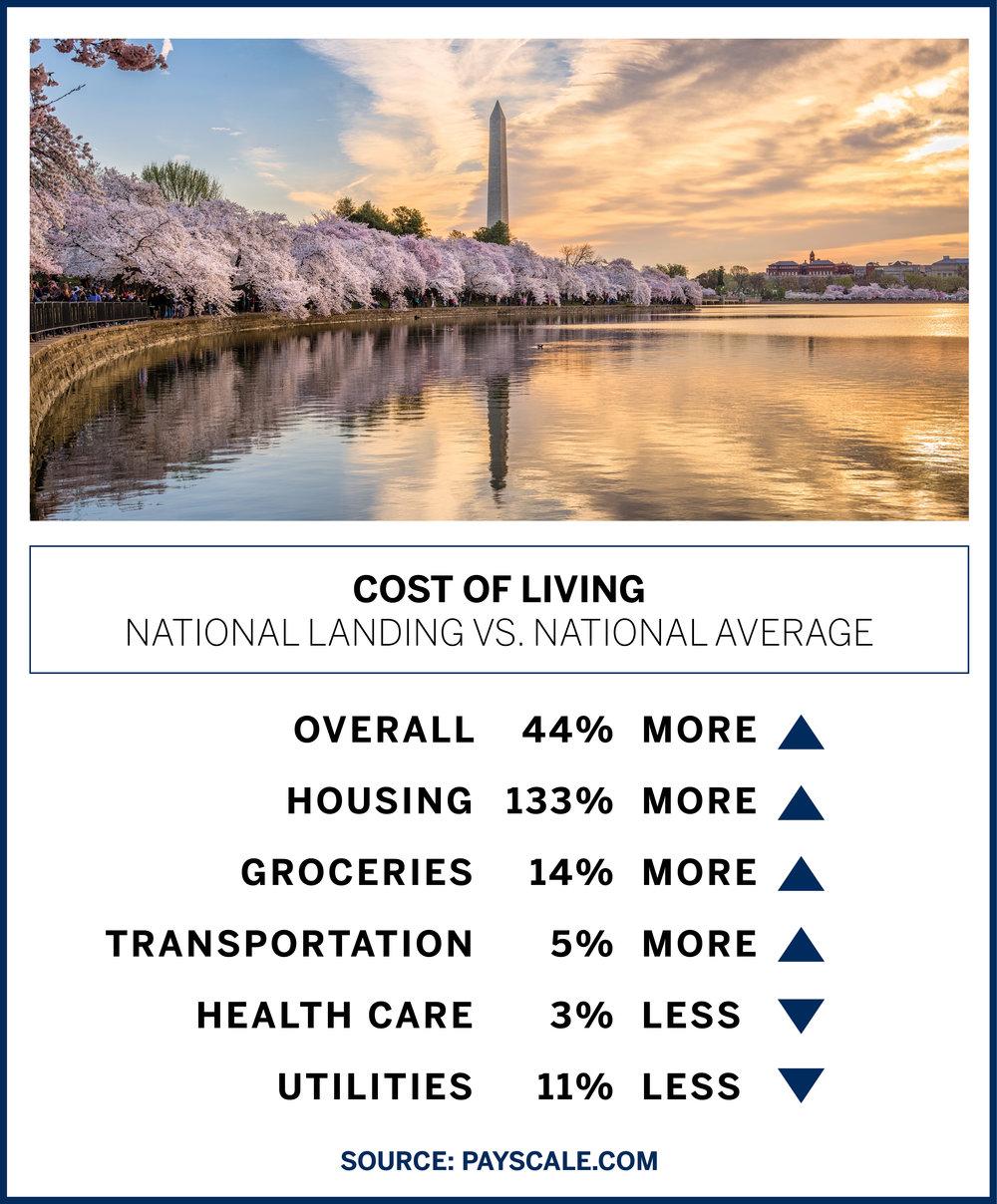 Cost of Living National Landing.jpg