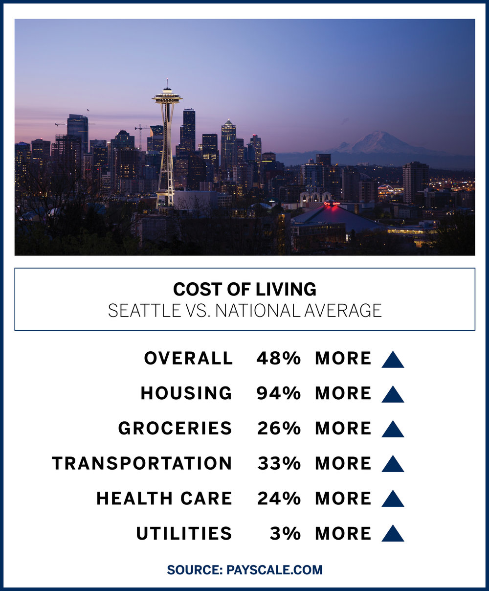 Cost of Living Seattle.jpg