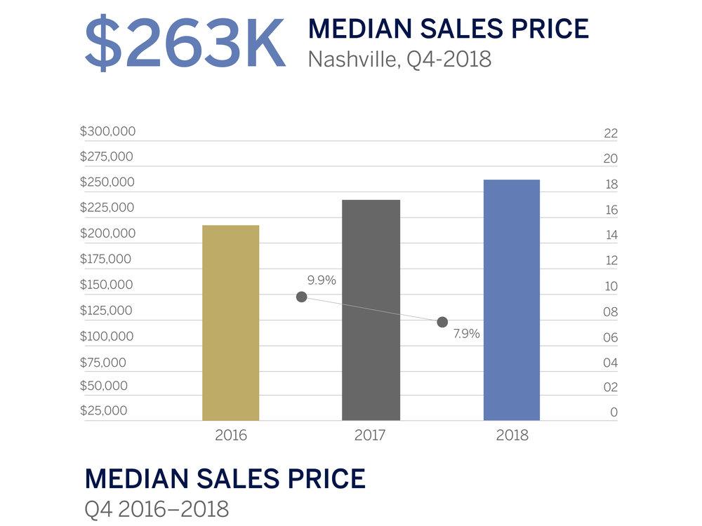 Nashville Q4 Median Sales Price-05.jpg