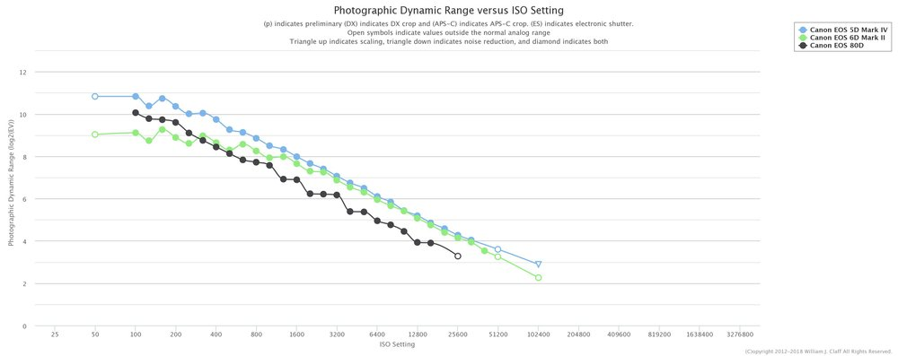 The dynamic range comparison between the 5D MKIV, the 6D MKII, and the 80D. Note the better low-ISO performance on the 80D compared to the 6D MKII, and how at ISO1600 and higher, the 6D MKII and the 5D MKIV are nearly identical.