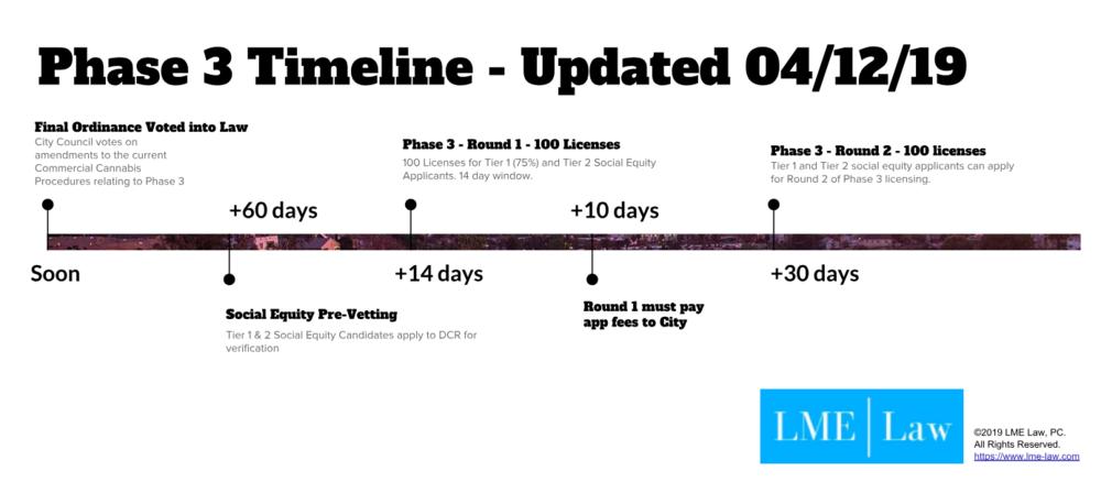 LA Phase 3 timeline under the Proposed Ordinance