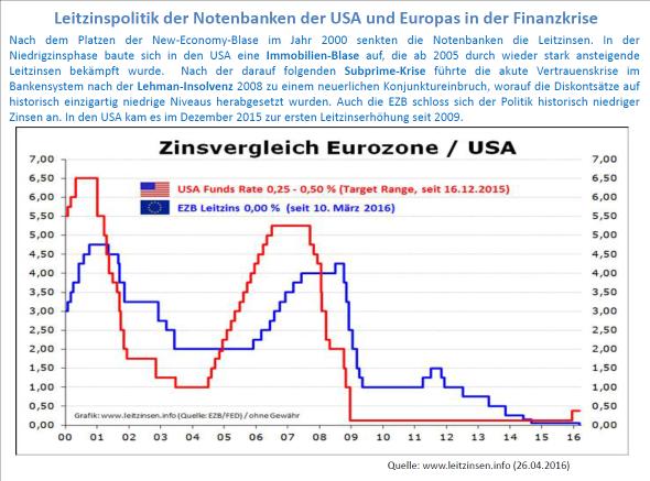 Abb. 2: Entwicklung der Leitzinsen