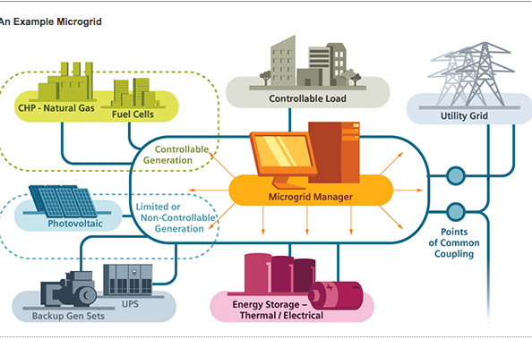 Click to expand…   Illustration by Siemens, an Energyst Partner.
