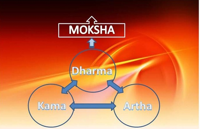 The Hindu Purusharthas, the Four Aims of Life. Source: Chapter8IndiaProject
