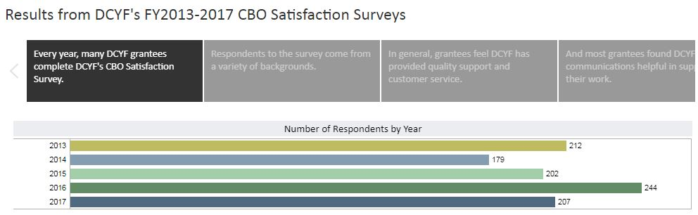 DCYF's Annual CBO Satisfaction Survey for FYs 2013-2017 included questions for DCYF-funded CBOs regarding their satisfaction with DCYF's contract management and support, training and technical assistance, grantee support, communication and outreach efforts, and planning efforts and initiatives. A total of 1,044 CBO staff completed the survey over the five-year funding cycle.