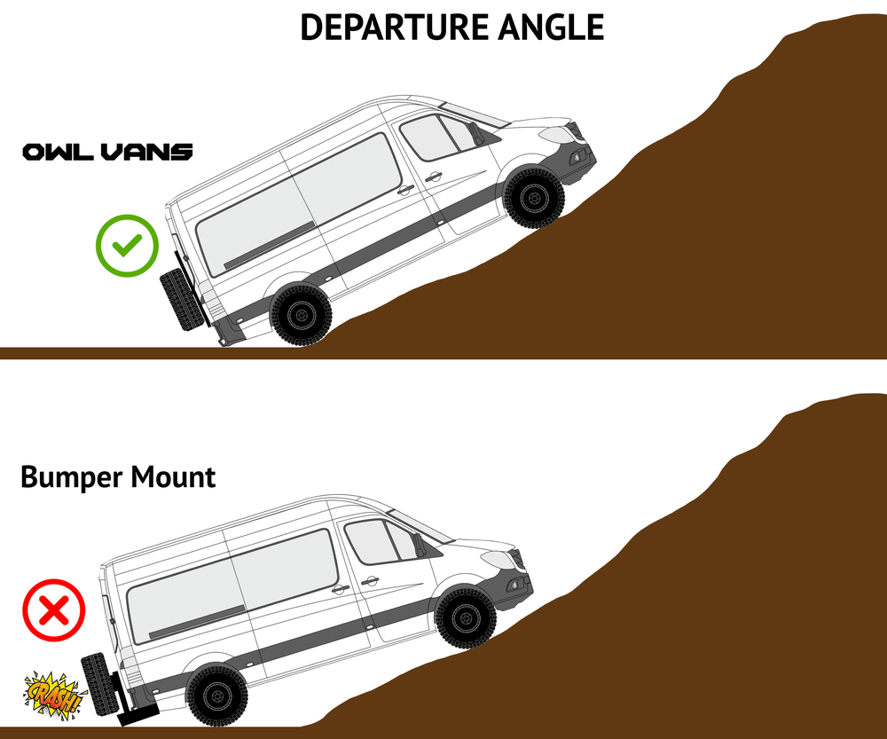 Departure Angle - The last thing you want to do is limit the abilities of your 4x4 by adding a huge bumper. Owl Carriers maintain the factory departure angle while almost all bumper mounts will decrease it substantially. When a bumper hangs low off the back of the vehicle it limits the grade a 4x4 can go up or down.