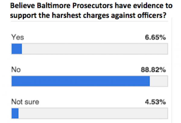 Baltimore-Sun-Freddie-Gray-poll-600x409.png