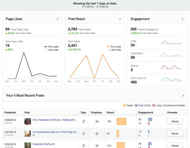 Using Facebook Insights for your blog @ohbotherblog