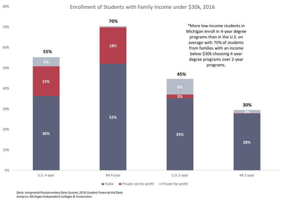 Low Income Student Enrollment 2016.png