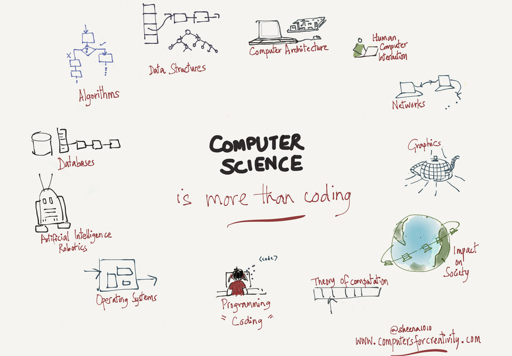 Computer Science is more than coding - For many, they think all we really need to teach is coding when we say 'Computer Science'. Computer Science is much larger - my doodle shows you only a few of the topics in computer science, with coding being one of them.Read associated article