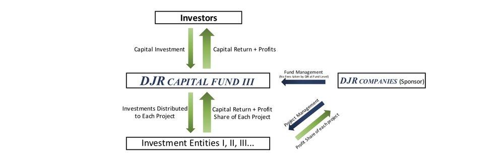 Capital+Flow+Infographic+-+DJR+Capital+Fund+III.jpg