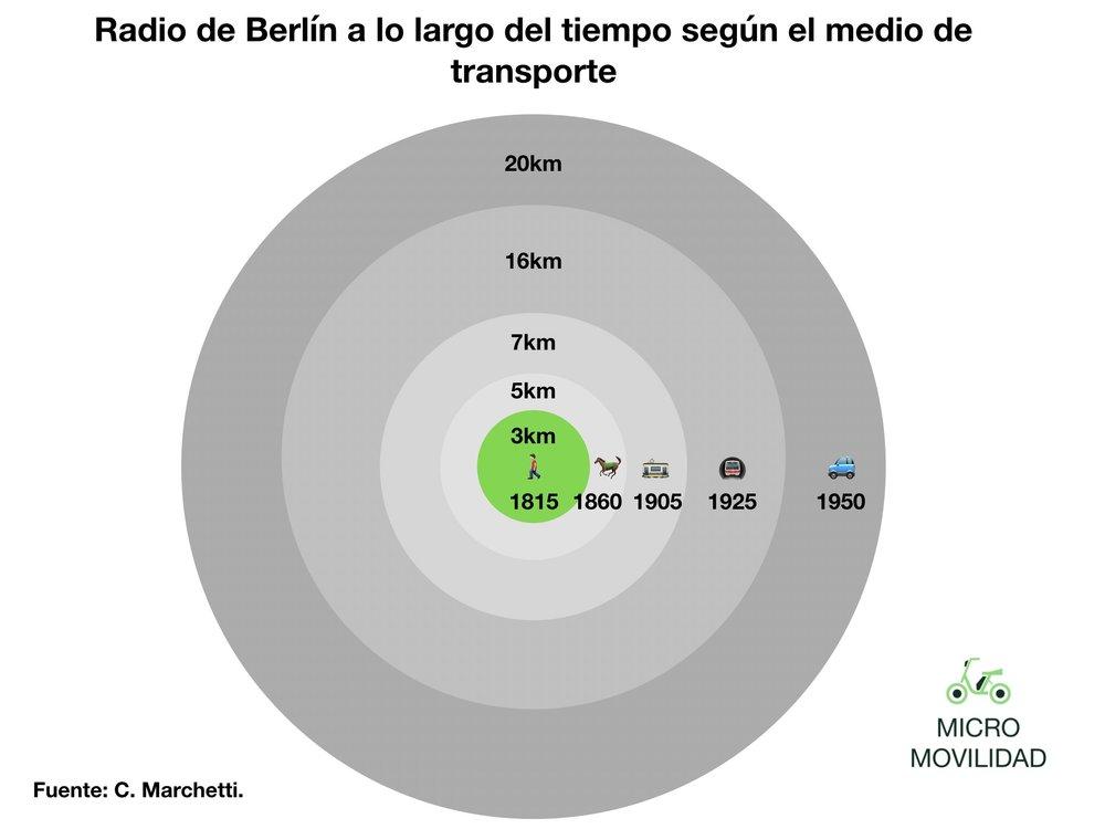 El tamaño de la ciudad de Berlín se ha ido ampliando conforme se implantaban nuevas formas de transporte.