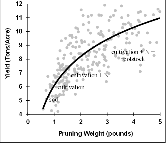 Figure1. The relationship between pruning weight and crop yield as affected by viticulture practices and nitrogen application.