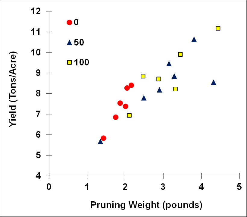 Figure 2. Concord yields compared to pruning weights using three N rates (0, 50, and 100 lbs/acre).