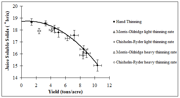 Figure 8. The effect of yield on juice soluble solids of hand thinned 120 node vines (same as figure 3A) compared with two thinning machines at two thinning rates. Canopy damage only impacted fruit maturity when we tried to thin approximately 8 tons/acre.
