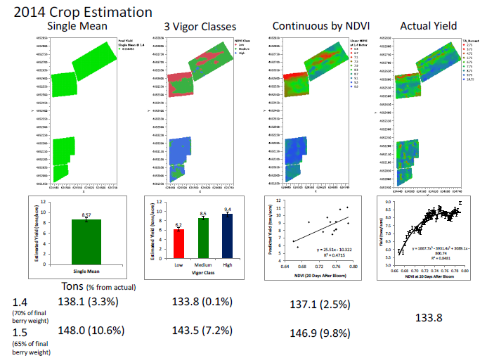 Figure 3: Crop estimation and actual yield maps including the relationships used to calculate the estimates. The numbers represent the harvest tons estimated on 16.12 grape acres and the percent the estimate was off from the actual harvest weight.
