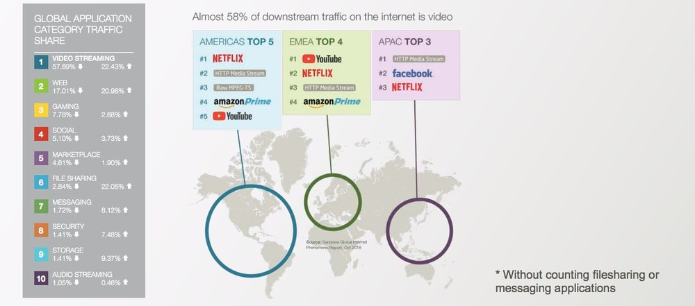 58% of worldwide internet usage is dedicated to watching video content. -