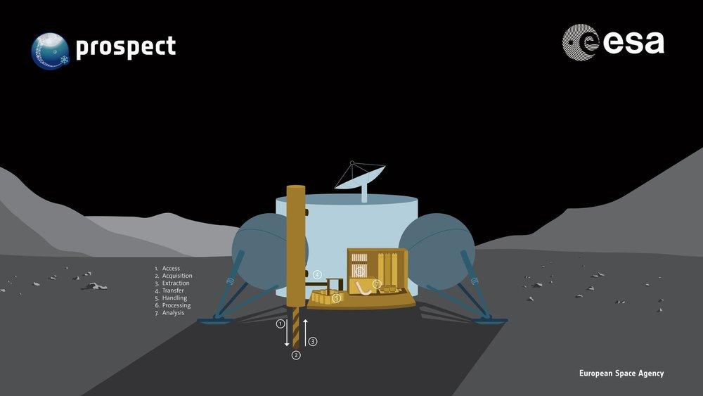 PROSPECT system concept - ESA