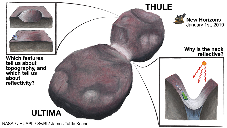 Visualization of Ultima Thule showing some of the surface features. Credit: NASA/JHUAPL/SwRI/James Tuttle Keane