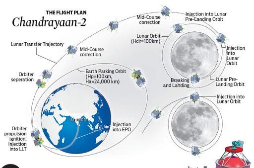 Diagram showing the flight plan for ISRO's Chandrayaan-2 lunar lander. Credit: Shanmugamias Academy