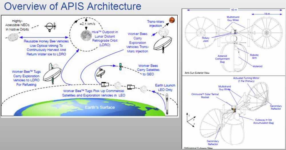 A diagram of the Apis architecture (left) and a diagram of the Honey Bee system (right). Credit: TransAstra Corporation