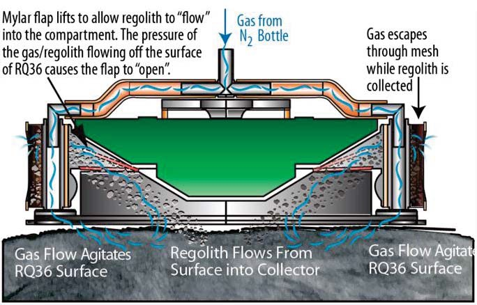 Diagram of the sample collection mechanism that will be used by OSIRIS-REx to collect a sample of the near Earth asteroid Bennu. Nitrogen is used to force surface regolith into the collection container. Only three attempts will be possible due to the limited supply of nitrogen. Credit: NASA/Lockheed Martin