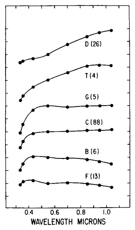 Mean reflection spectra of six types of low albedo asteroids. The unique spectra allows each asteroid to be placed into a classification group. Credit: Zellner et al. 1985, Figure 3