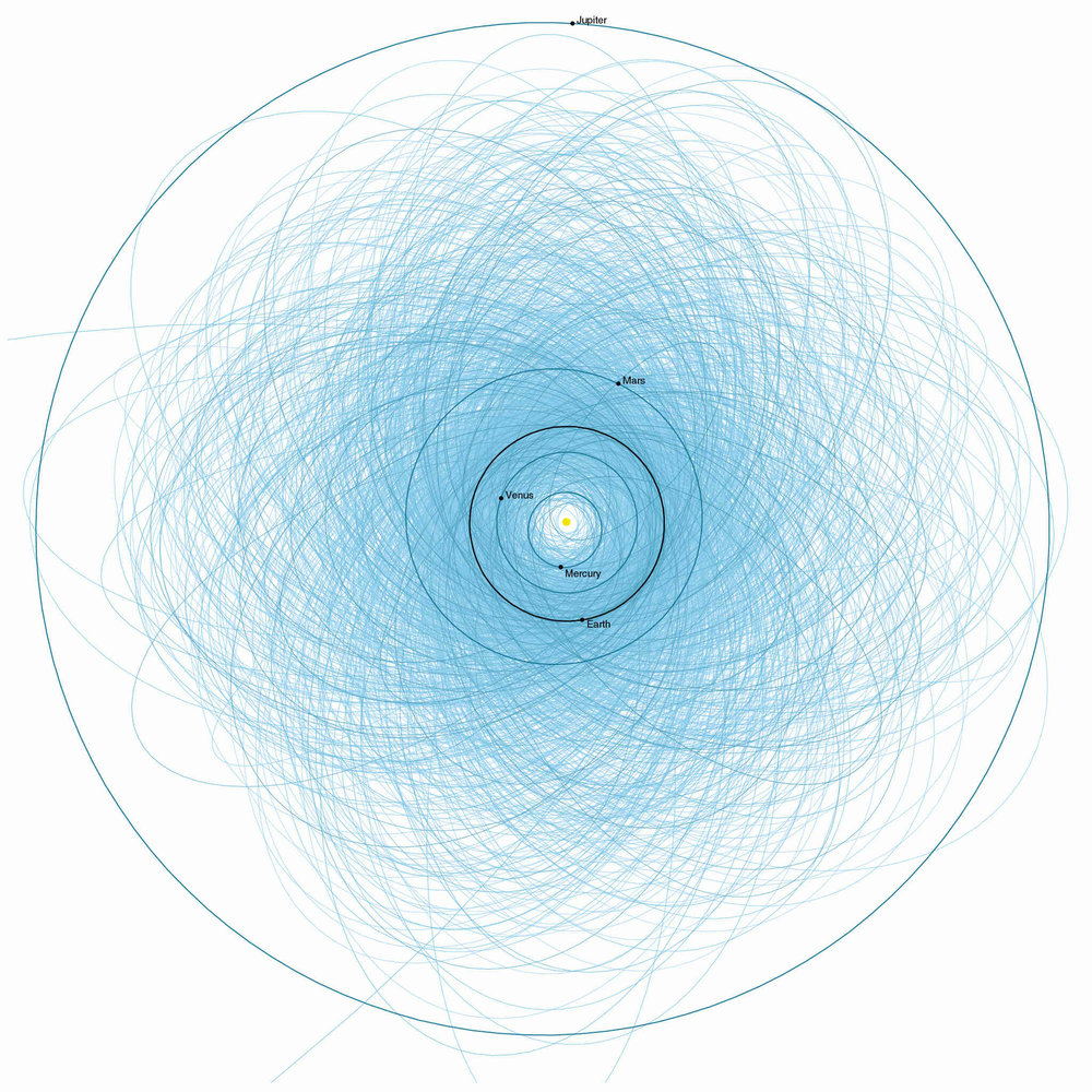 Orbits of the 1400 known potentially hazardous asteroids (PHAs) as of 2013. These objects pass within 7.5 million km (4.7 million mi) to Earth's orbit. Credit: NASA/JPL-Caltech
