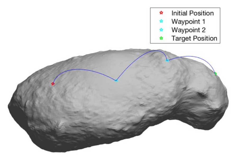 Graphic illustrating a ballistic hopping trajectory from an initial position to the target position, via two intermediary way points. This example uses the asteroid Itokawa because high-fidelity shape models are available for it now, and it's size and mass are similar to that of asteroid Bennu. Credit: Wilburn et al. 2019, Figure 9.