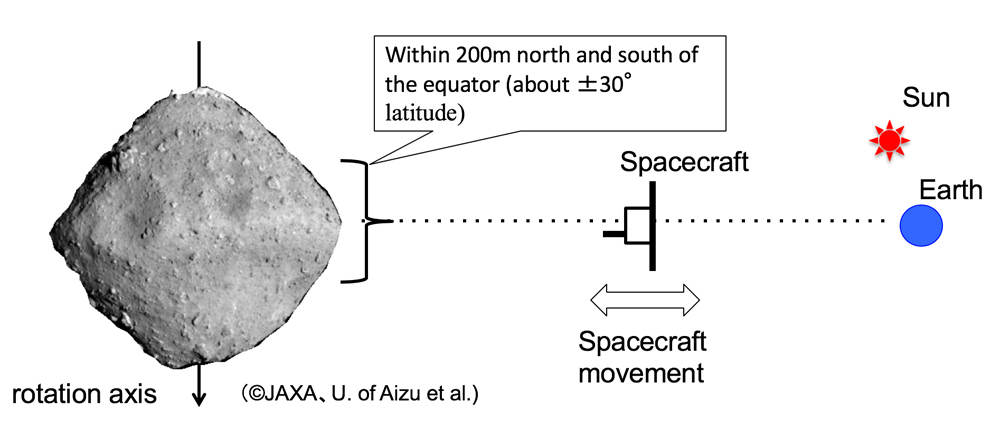 An important requirement for selecting the sample collection area was based on Hayabusa2 being in sight of Earth and having its solar panels in sunlight. This restricted the site to areas within 30 degrees of Ryugu's equator, and at sites with inclines less than 30 degrees. Credit: JAXA.