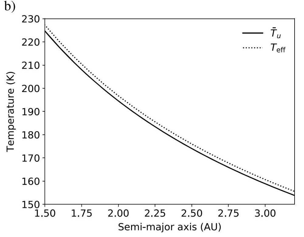 The closer an asteroid is to the Sun (smaller semi-major axis), the hotter its surface. This higher temperature causes interior ice to sublimate quicker. Credit: Schorghofer 2018 et al., Figure 2b.