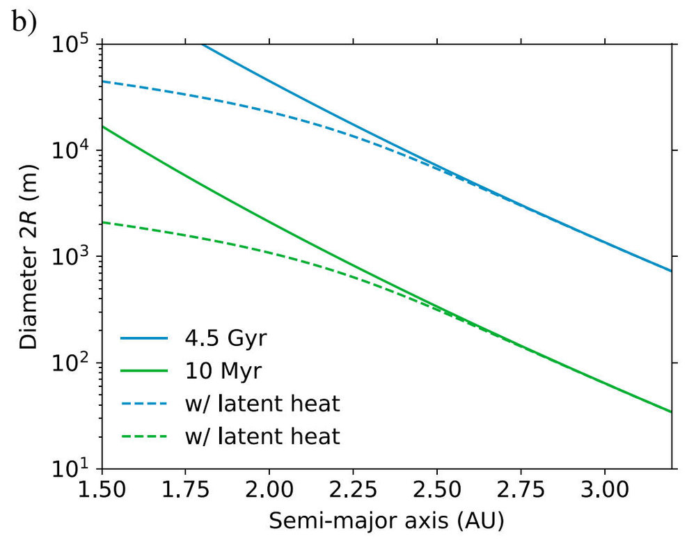 The larger the asteroid, the larger amount of time it will take for ice to be sublimated away. For many large asteroids in the mid and outer asteroid belt, it will take billions more years to fully lose their ice. Credit: Schorghofer 2018 et al., Figure 7b.