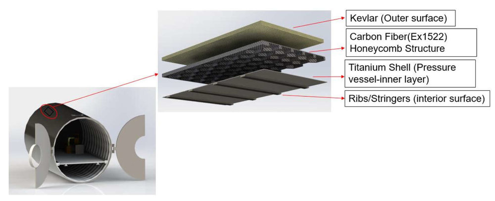The advanced Kevlar, carbon fiber, and titanium composite structure designed by Advanced Space Manufacturing Systems (ASMS) promises to provide a strong yet light mass material for building human habitats. Credit: Gowda et al., 2019, Figure 4.