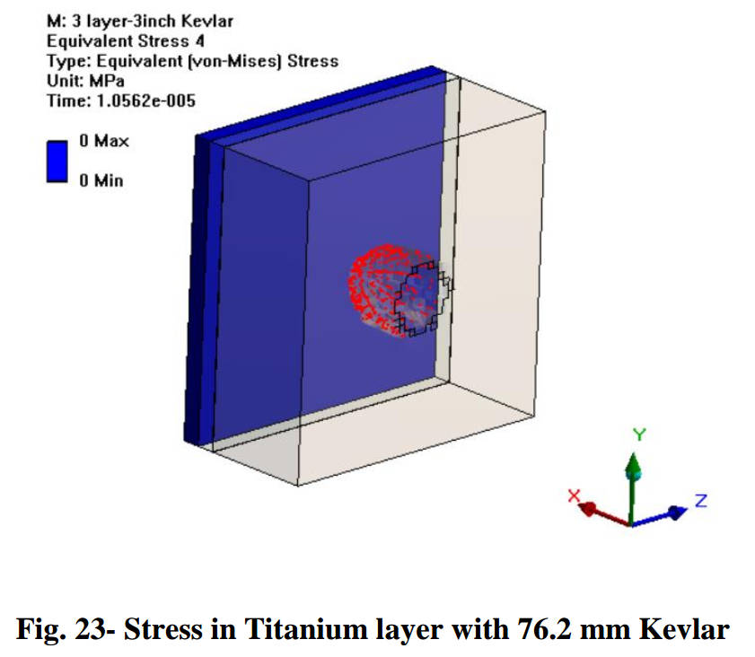 Stress analysis of a 2 cm particle impacting a 76.2 mm Kevlar layer at 7.8 km/s. The structure prevents particle penetration. Credit: Gowda et al., 2019, Figure 23.