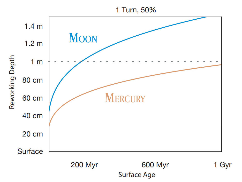 The regolith overturning or gardening process of the top meter of material on the Moon and Mercury. The deeper the material, the longer the time before the ice fully sublimates. For instance, a 1 meter ice deposit on the Moon would sublimate away in about 200 million years, while it would survive over 1 billion years on Mercury. The Moon receives about 10 times more impacts than Mercury, causing this difference. Credit: Costello et al., 2019, Figure 1.