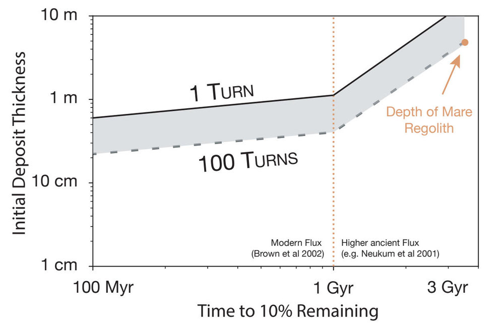 Depending on the initial ice deposit thickness, the longer the ice can exist before being sublimated away. To match the current observations of scattered ice, the initial ice deposit would have had to initially be between 5 and 10 meters thick to survive about 3.5 billion years. Credit: Costello et al., 2019, Figure 3.