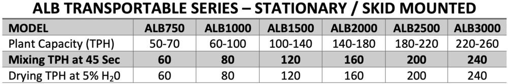ALBTransportableSeriesProductionRates.png