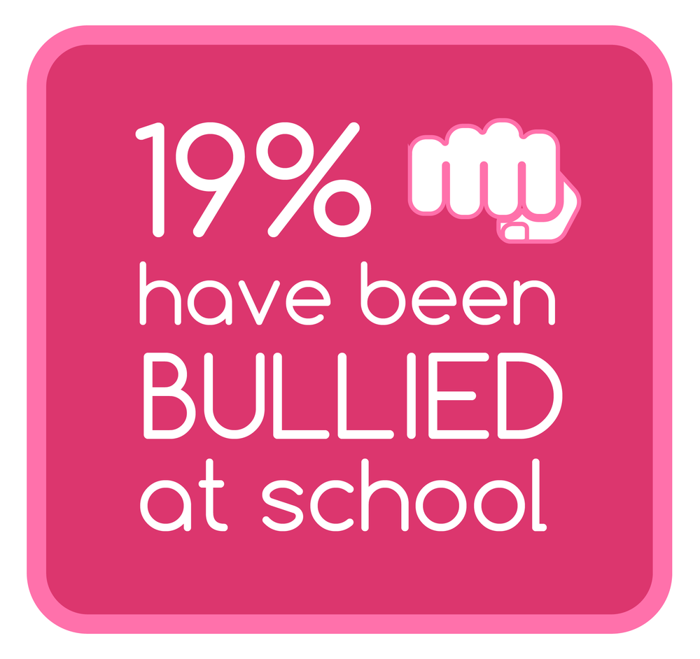 Youth Bullying Statistic.png