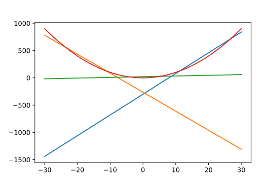 3 lines approximating a quadratic function defined on [-30, 30]