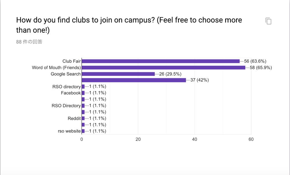 Most people join RSOs through friends or RSO fair