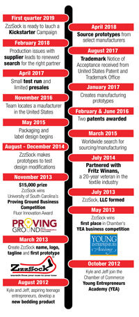 Click to view the ZzzSock timeline