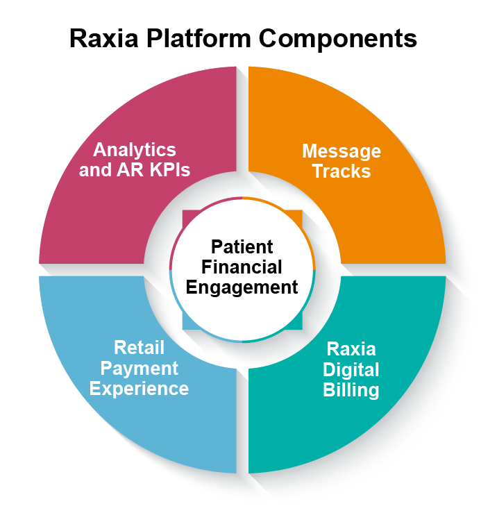 Raxia revolutionizes how patients anticipate, manage, and pay for healthcare through positive patient financial engagement. -