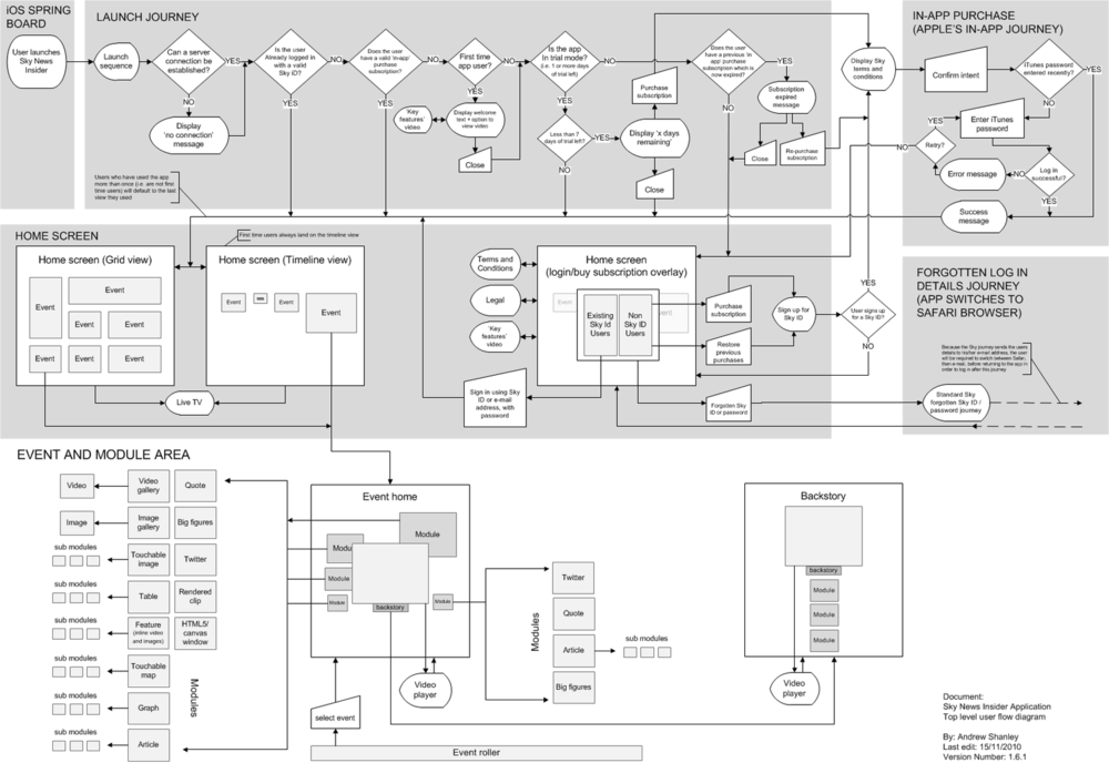High-level user flow of the system - including some very early low-fidelity wireframes