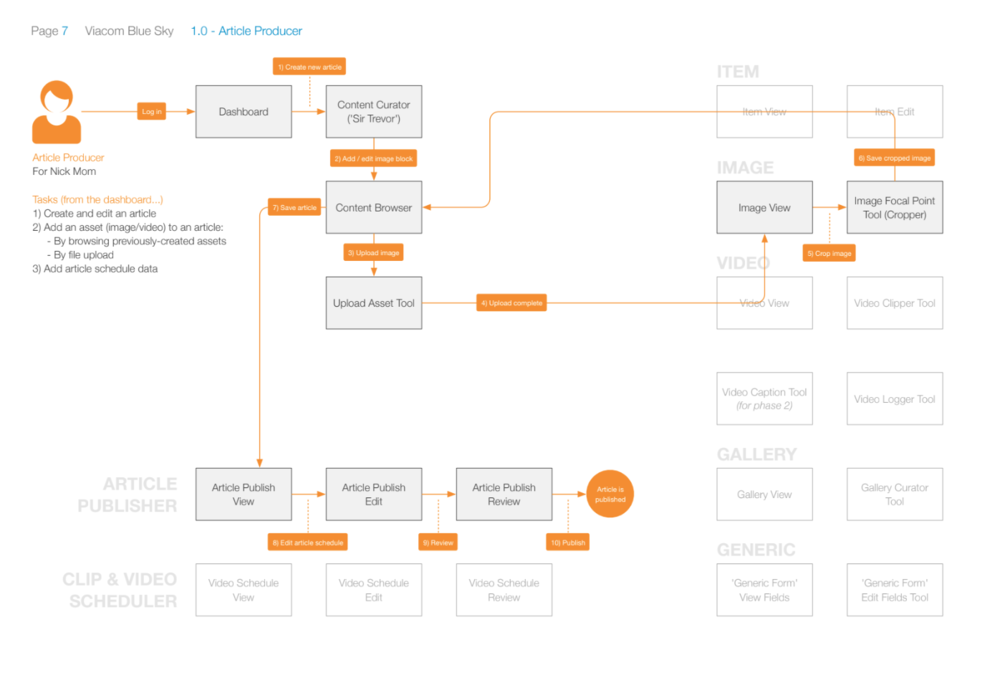 Article Producer task flow